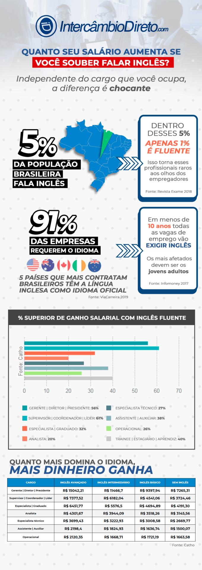 infográfico-como-aumentar-salário--falando-inglês-intercâmbiodireto.com